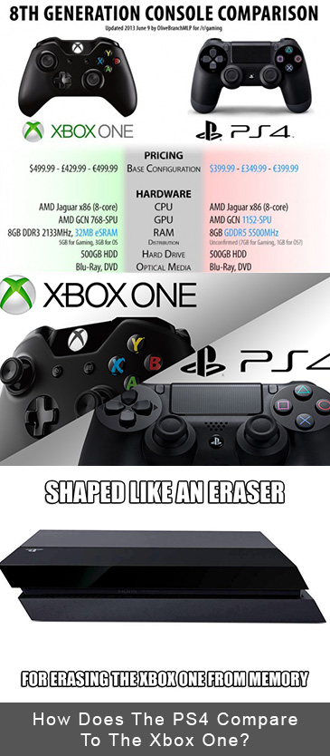 How Does The PS4 Compare To The Xbox One?