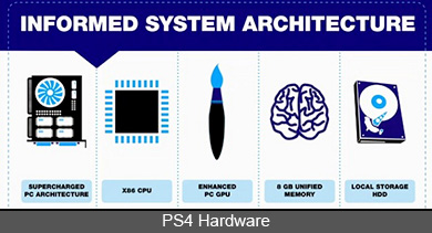 PS4 Hardware At GDC 2013